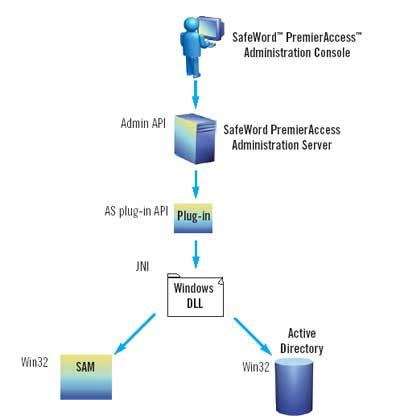 Administration Software Development Kit (SDK)   Gemalto